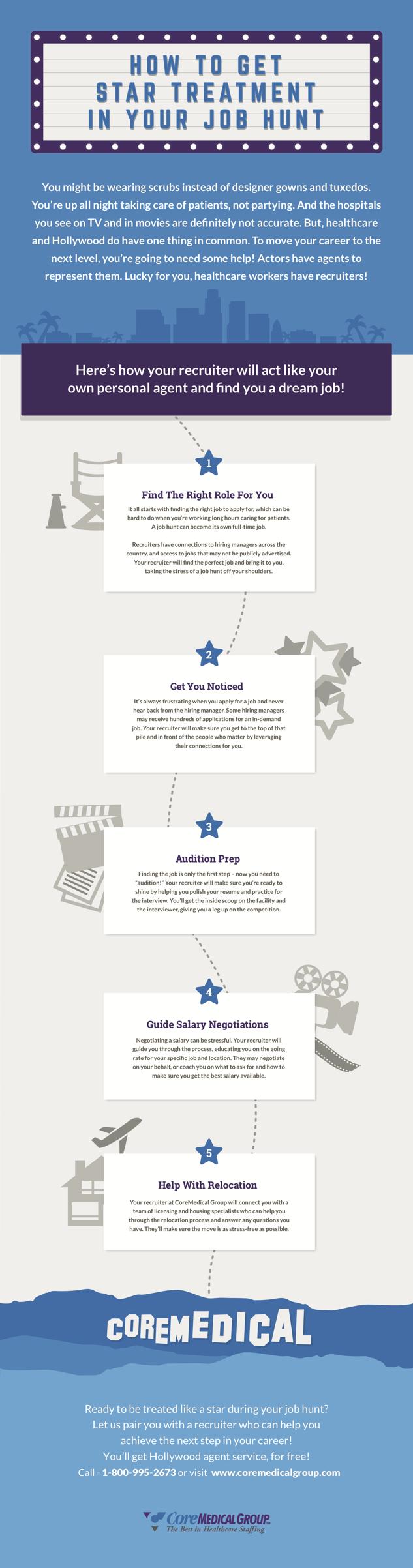 Nursing-Job-Placement-Infographic